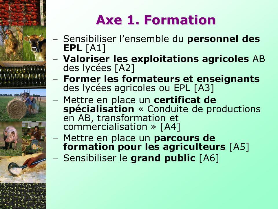 Axe 1. Formation Sensibiliser l'ensemble du personnel des EPL [A1]
